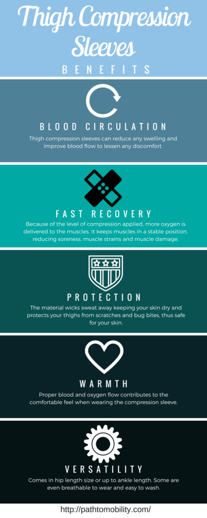 Thigh compression sleeve benefits -infographic